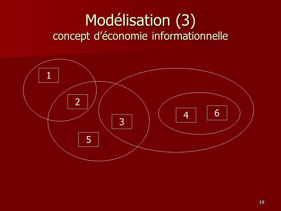 Modélisation (3) concept d'économie informationnelle