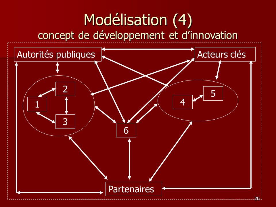 Modélisation (4) concept de développement et d'innovation