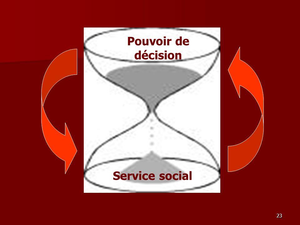 Pouvoir de décision Service social