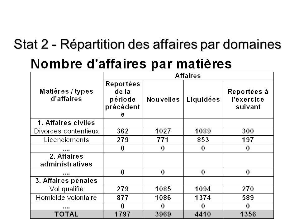 Stat 2 - Répartition des affaires par domaines