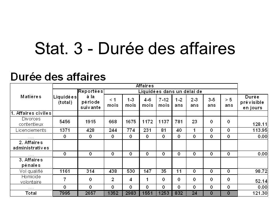 Stat. 3 - Durée des affaires
