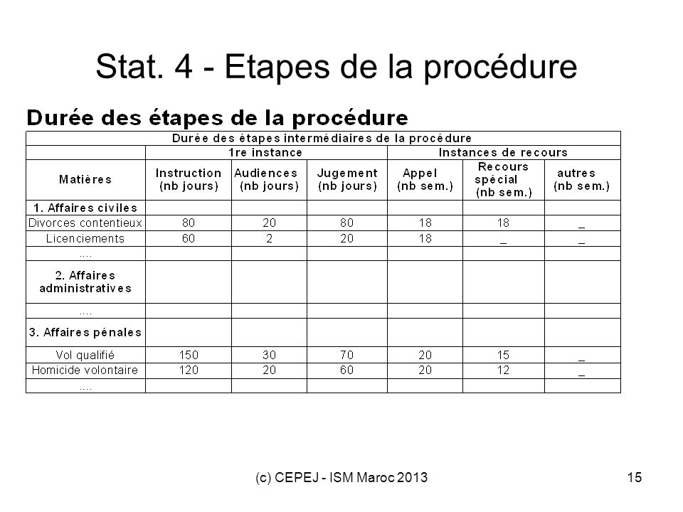 Stat. 4 - Etapes de la procédure