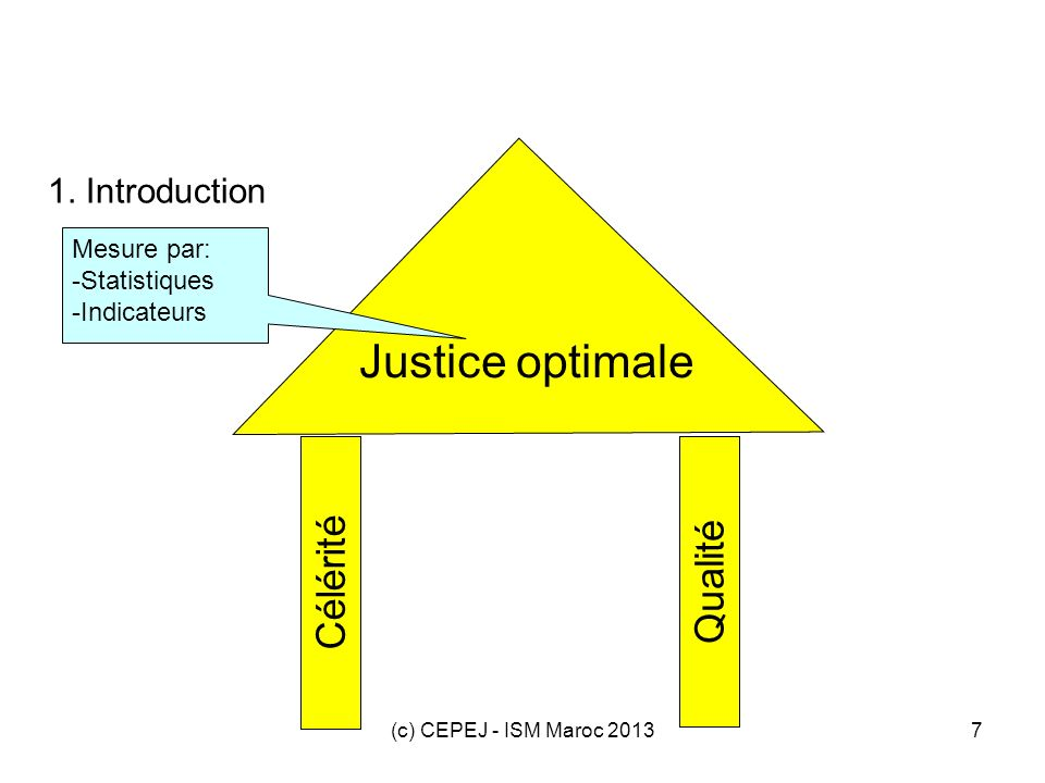 Justice optimale Célérité Qualité 1. Introduction Mesure par: