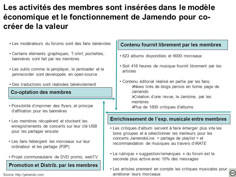 Les activités des membres sont insérées dans le modèle économique et le fonctionnement de Jamendo pour co-créer de la valeur