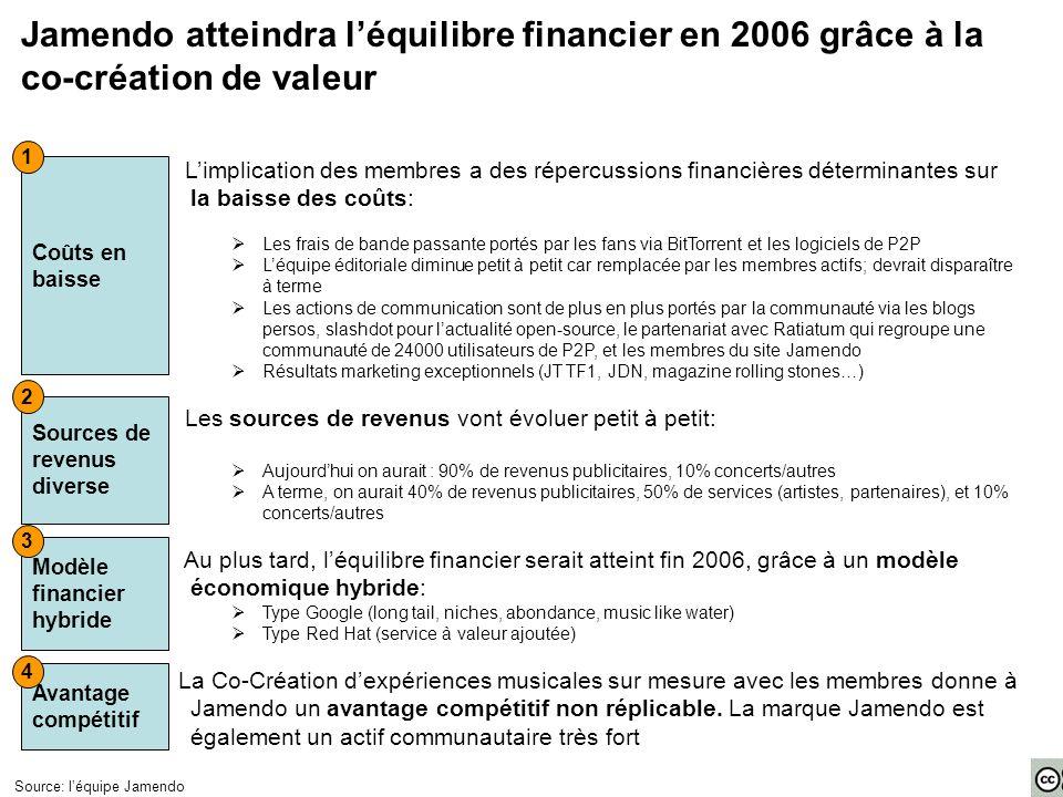 Jamendo atteindra l'équilibre financier en 2006 grâce à la co-création de valeur