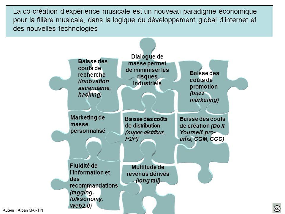 La co-création d'expérience musicale est un nouveau paradigme économique pour la filière musicale, dans la logique du développement global d'internet et des nouvelles technologies