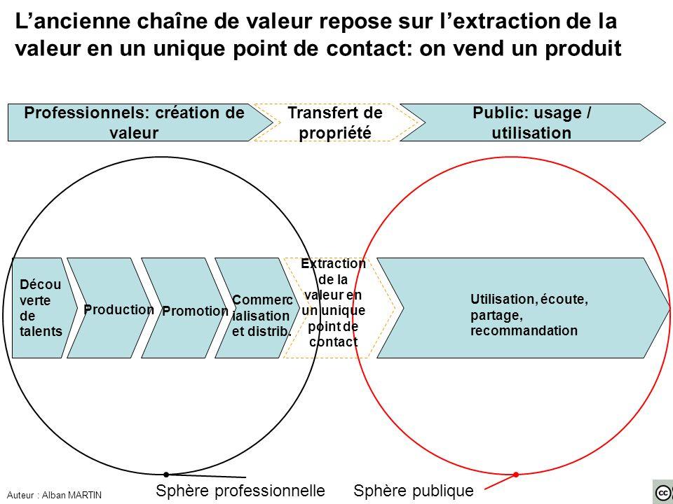 L'ancienne chaîne de valeur repose sur l'extraction de la valeur en un unique point de contact: on vend un produit