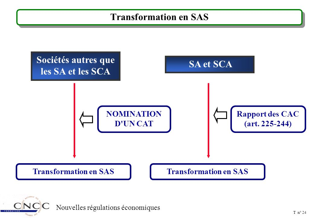 Transformation de la SAS