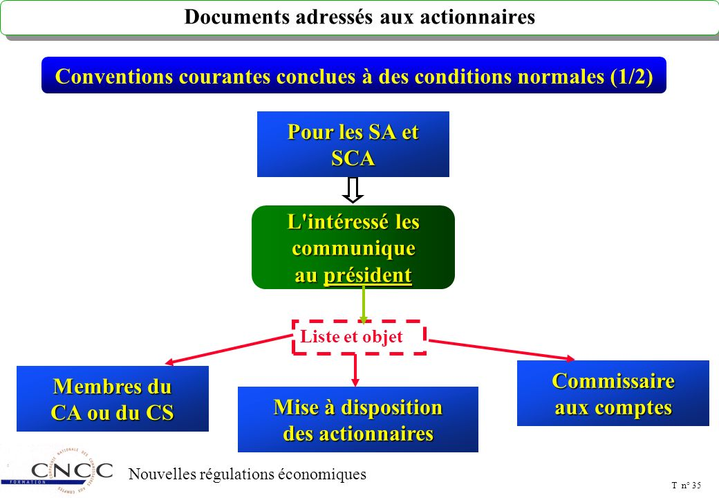 Documents mis à la disposition des associés