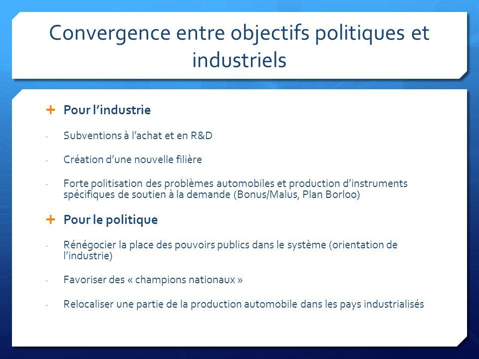 Convergence entre objectifs politiques et industriels