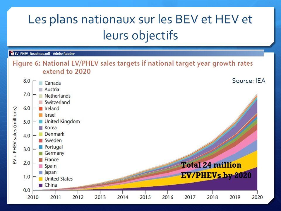 Les plans nationaux sur les BEV et HEV et leurs objectifs