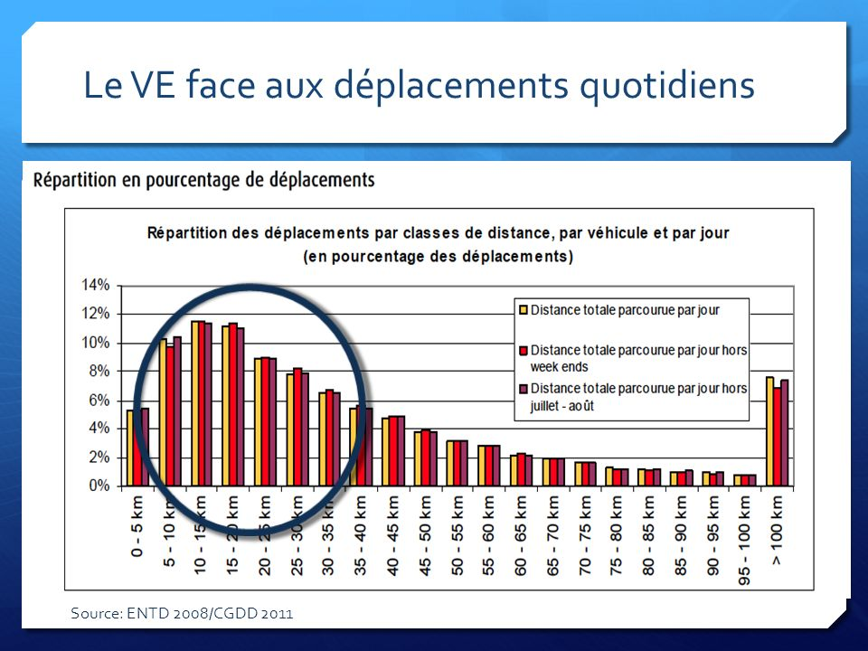 Le VE face aux déplacements quotidiens