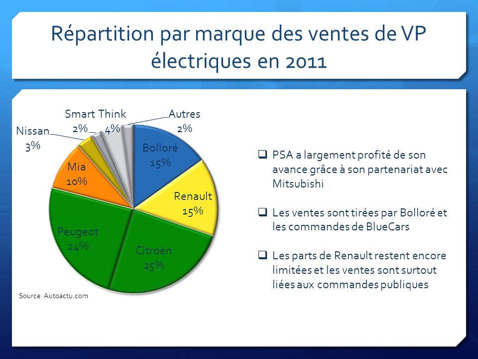 Répartition par marque des ventes de VP électriques en 2011