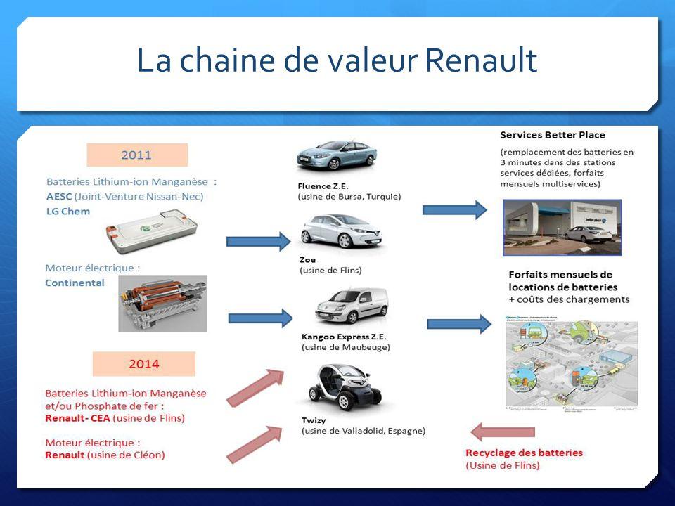 La chaine de valeur Renault