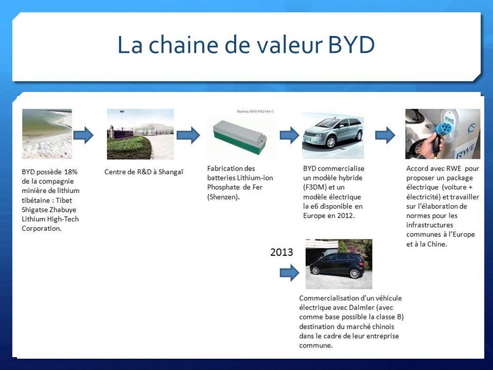 La chaine de valeur BYD