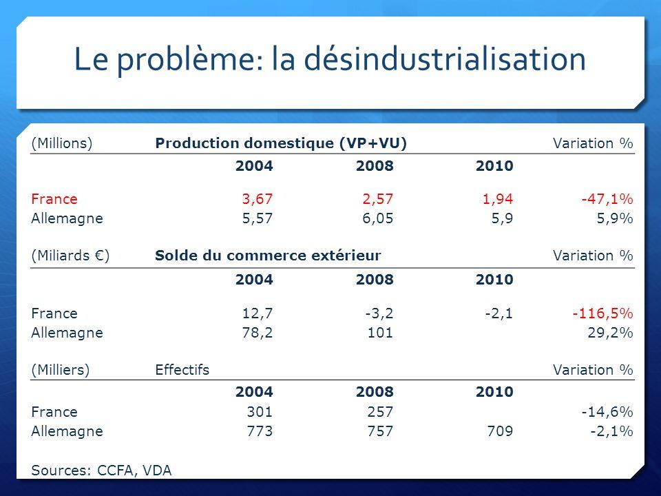Le problème: la désindustrialisation