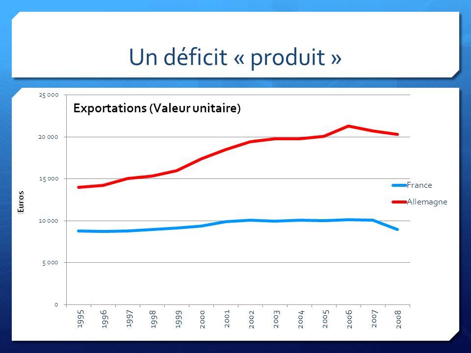 Un déficit « produit »