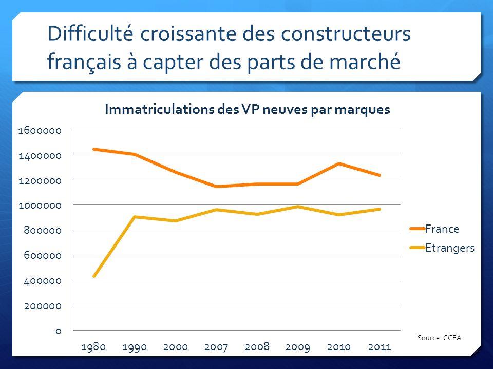 Difficulté croissante des constructeurs français à capter des parts de marché