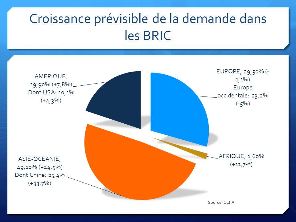 Croissance prévisible de la demande dans les BRIC