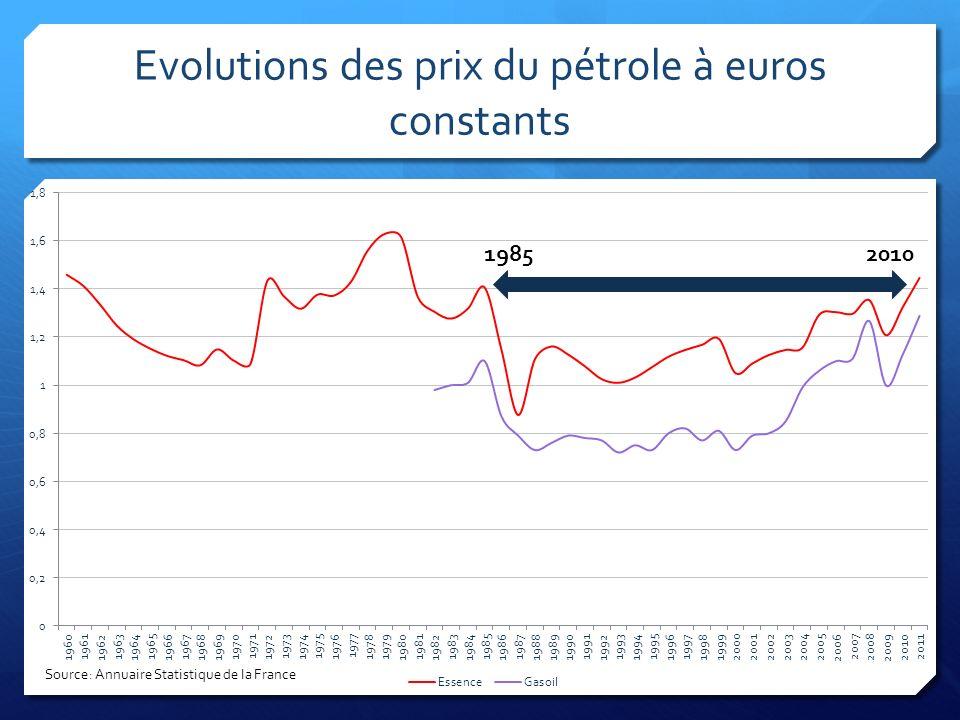 Evolutions des prix du pétrole à euros constants