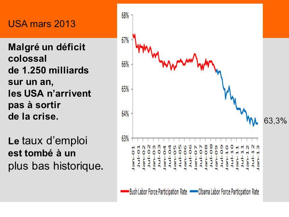 USA mars 2013 Malgré un déficit colossal de 1