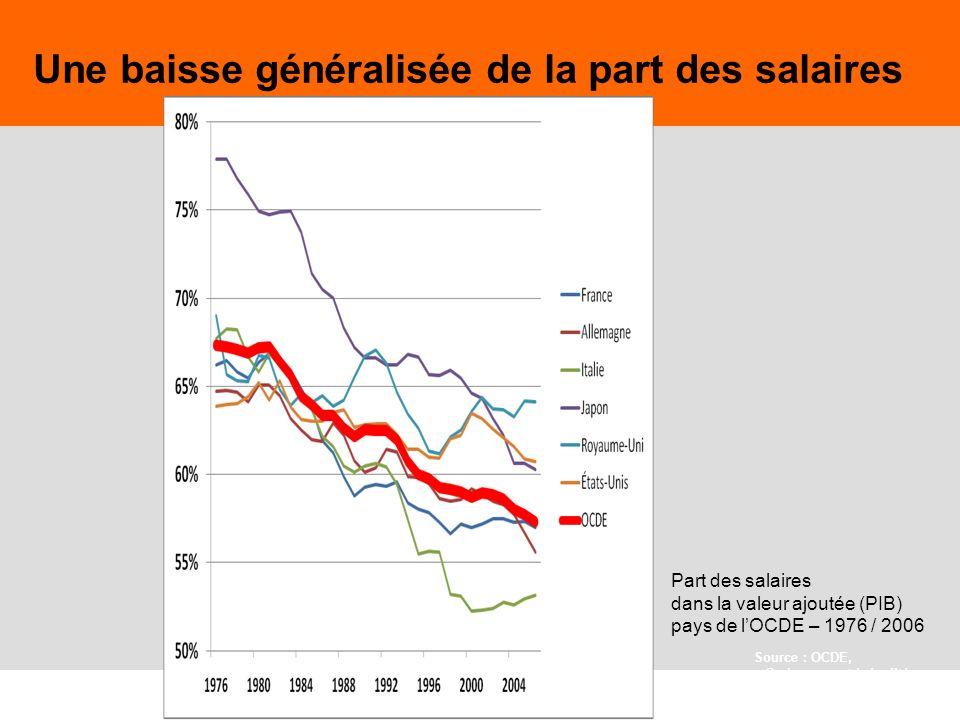 Une baisse généralisée de la part des salaires
