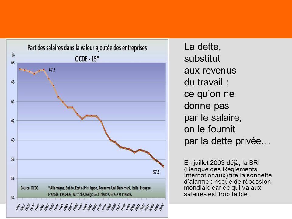 La dette, substitut aux revenus du travail : ce qu'on ne donne pas