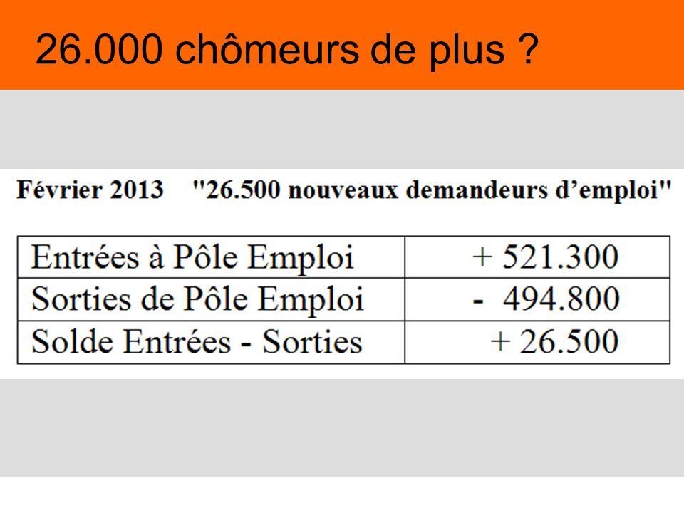 26.000 chômeurs de plus 4