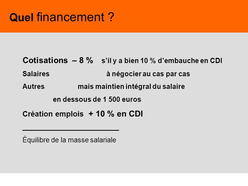 Quel financement Cotisations – 8 % s'il y a bien 10 % d'embauche en CDI. Salaires à négocier au cas par cas.