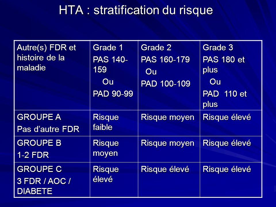 HTA : stratification du risque