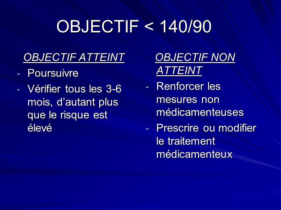 OBJECTIF < 140/90 OBJECTIF ATTEINT Poursuivre