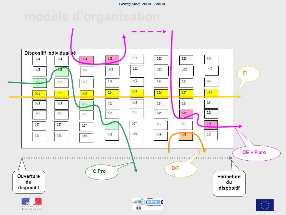 modèle d'organisation