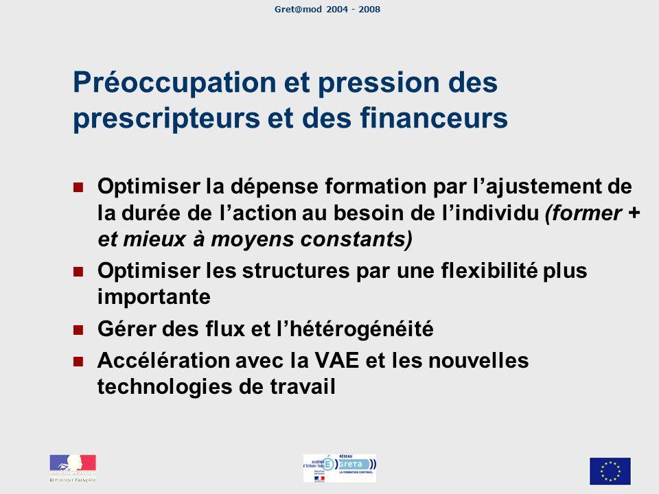 Préoccupation et pression des prescripteurs et des financeurs