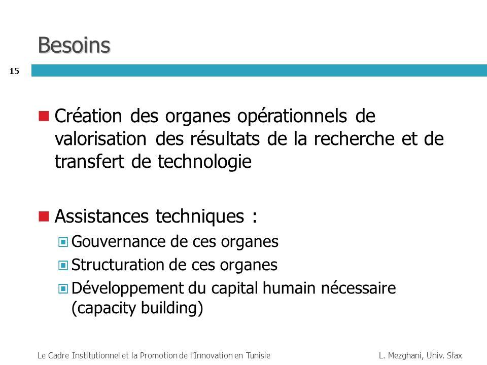 Besoins Création des organes opérationnels de valorisation des résultats de la recherche et de transfert de technologie.