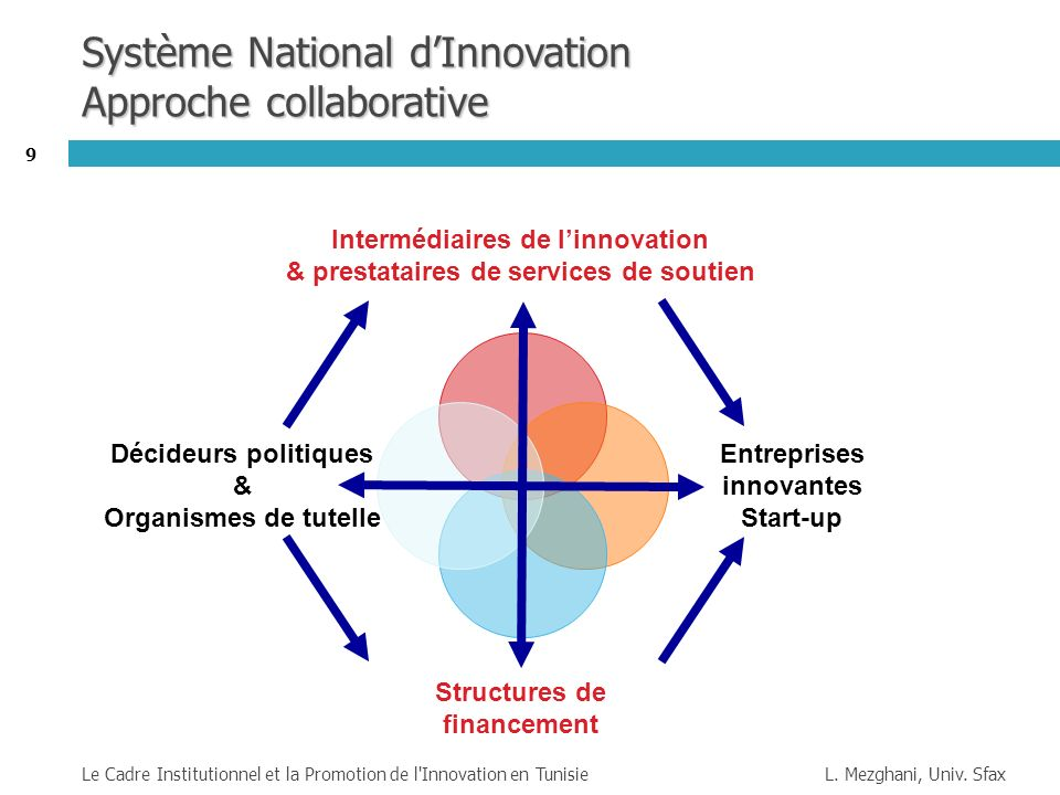 Système National d'Innovation Approche collaborative