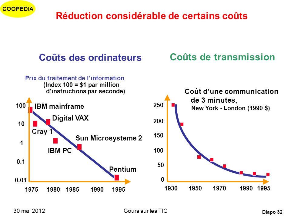Réduction considérable de certains coûts