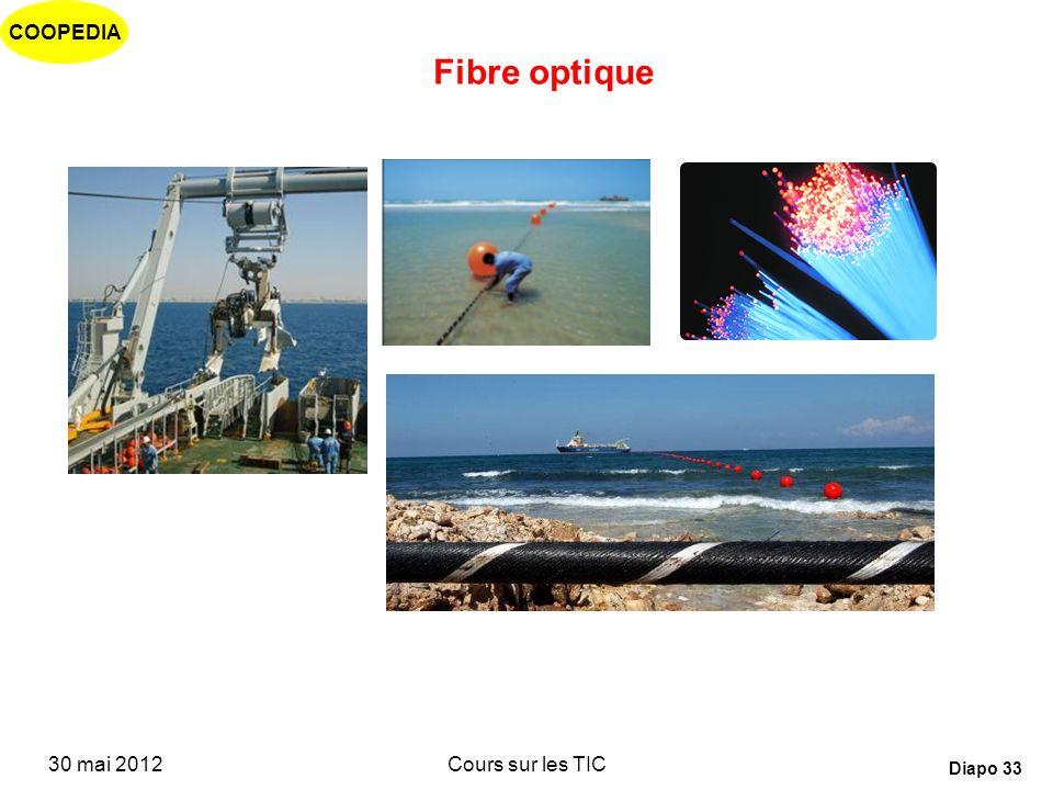 Fibre optique 30 mai 2012 Cours sur les TIC