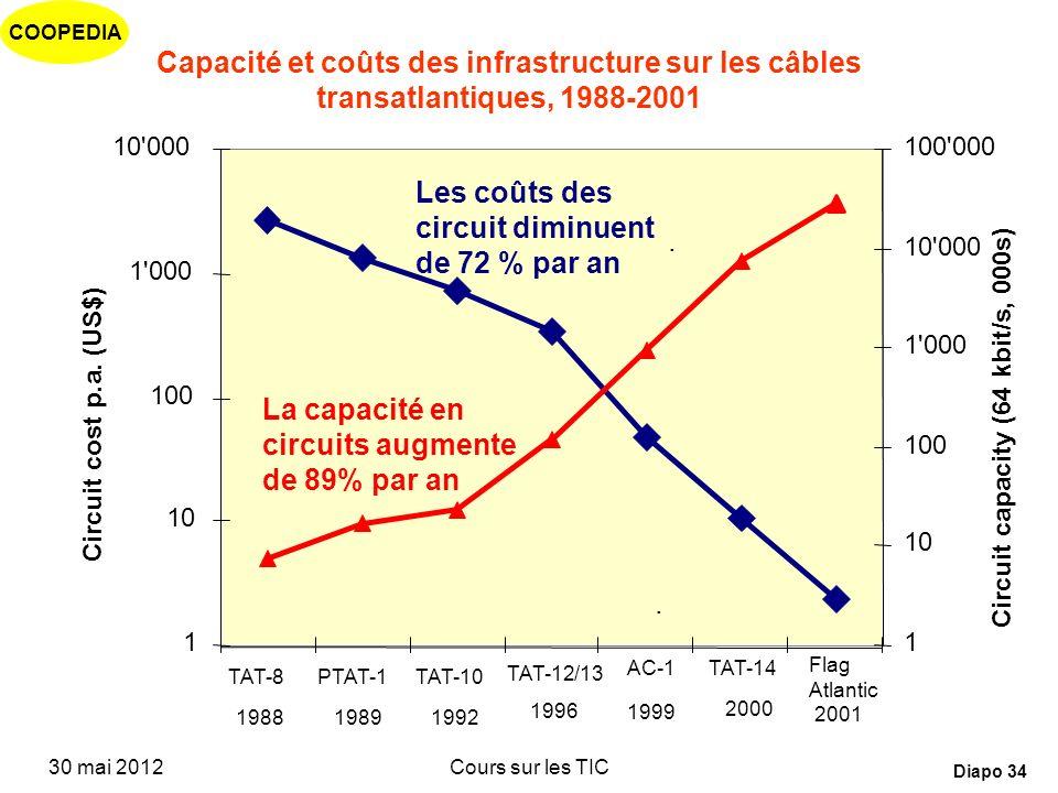 Les coûts des circuit diminuent de 72 % par an