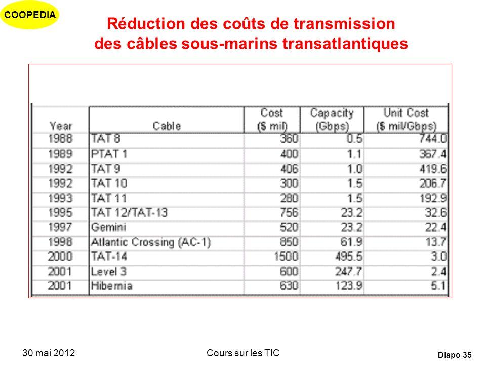 Réduction des coûts de transmission des câbles sous-marins transatlantiques