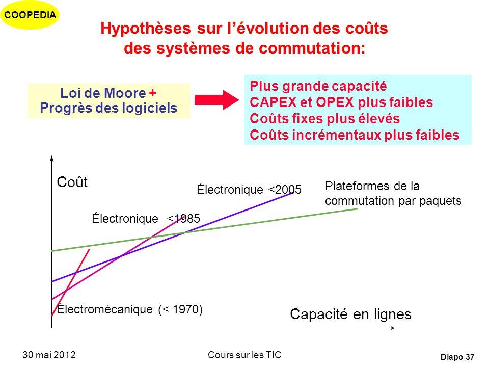 Hypothèses sur l'évolution des coûts des systèmes de commutation: