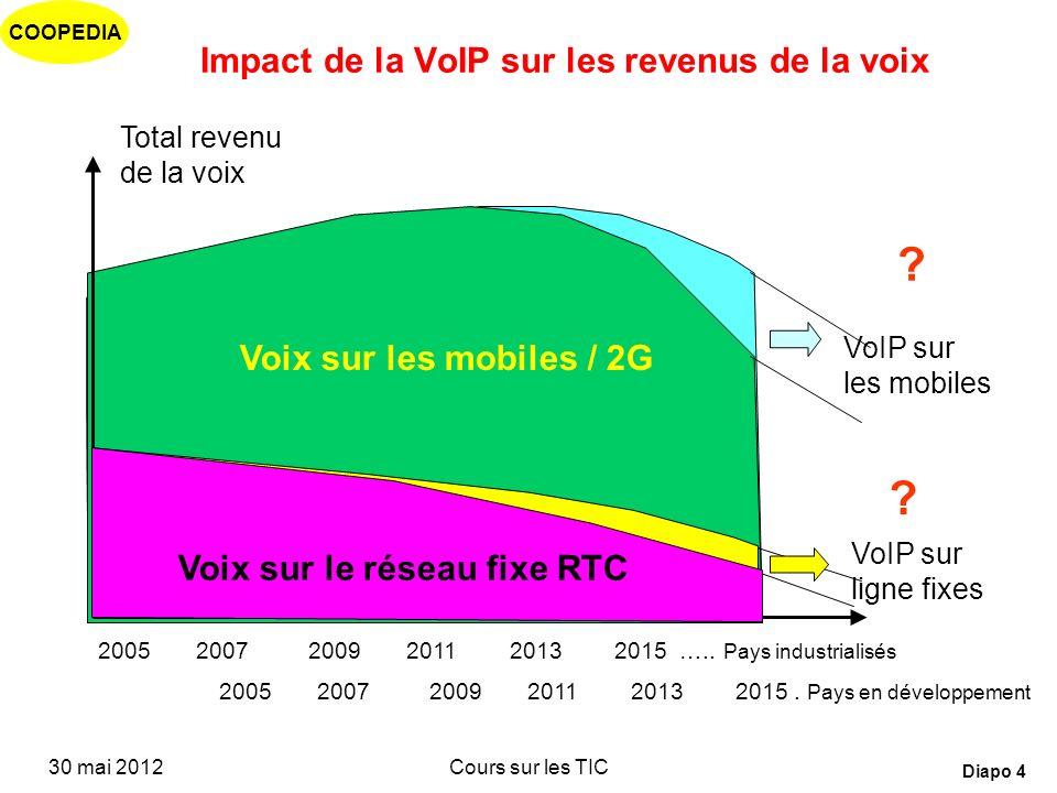 Impact de la VoIP sur les revenus de la voix