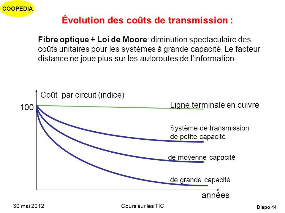 Évolution des coûts de transmission :