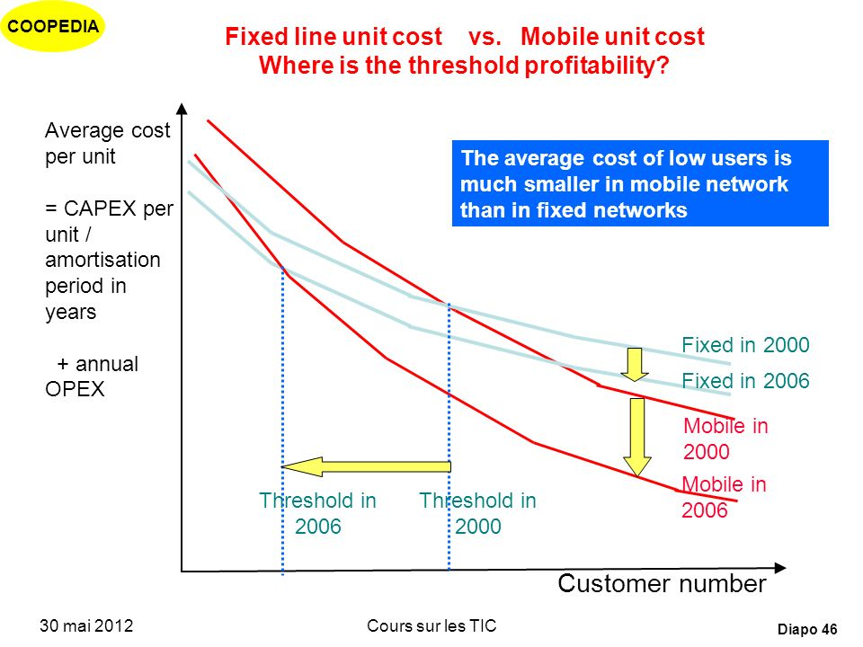 Fixed line unit cost vs. Mobile unit cost Where is the threshold profitability