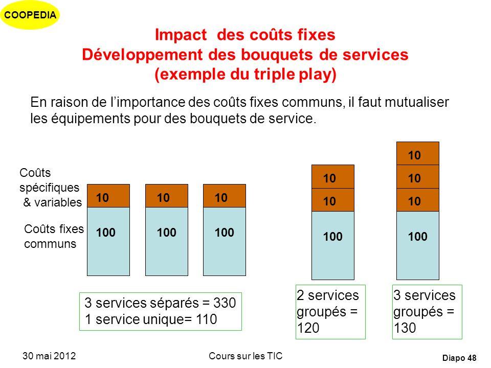 Impact des coûts fixes Développement des bouquets de services (exemple du triple play)