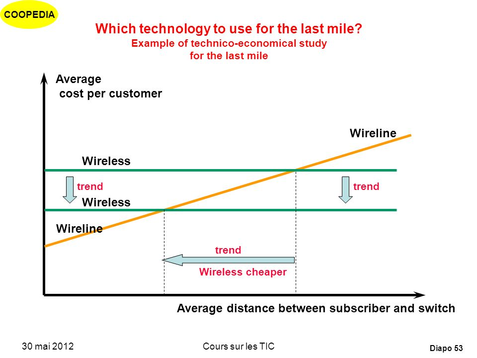 Which technology to use for the last mile