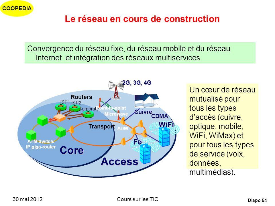 Le réseau en cours de construction