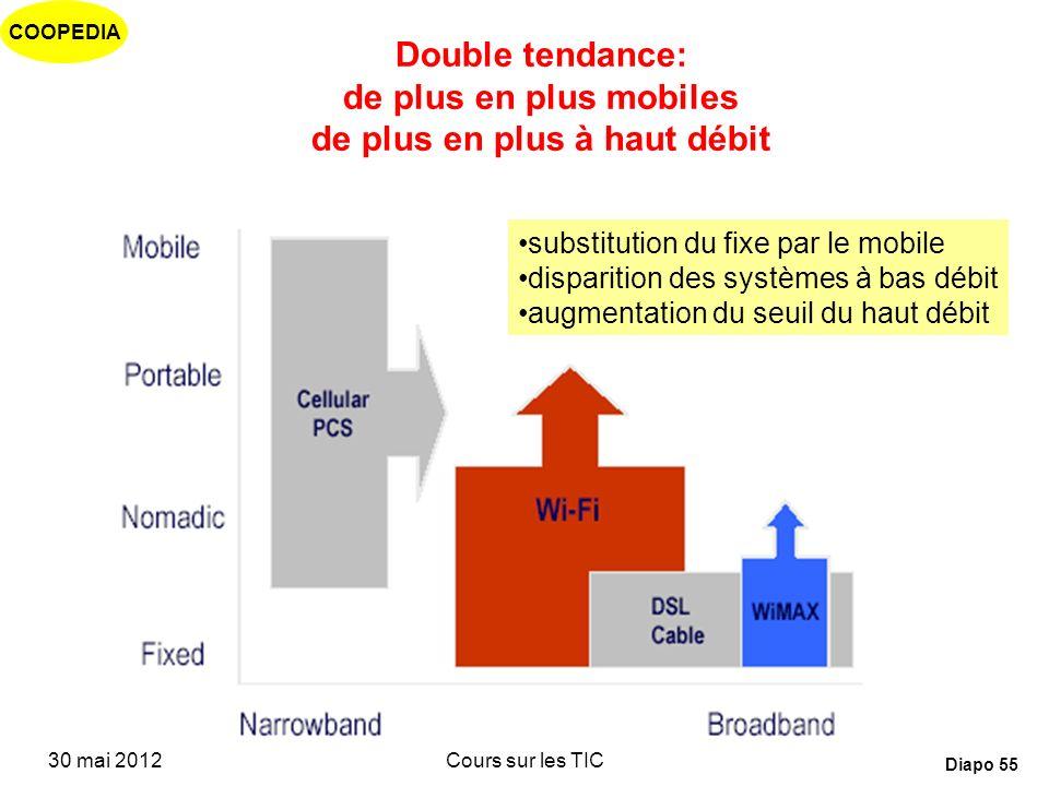 Double tendance: de plus en plus mobiles de plus en plus à haut débit