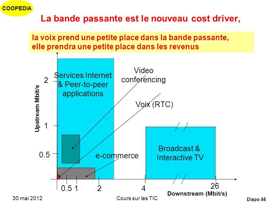 La bande passante est le nouveau cost driver,