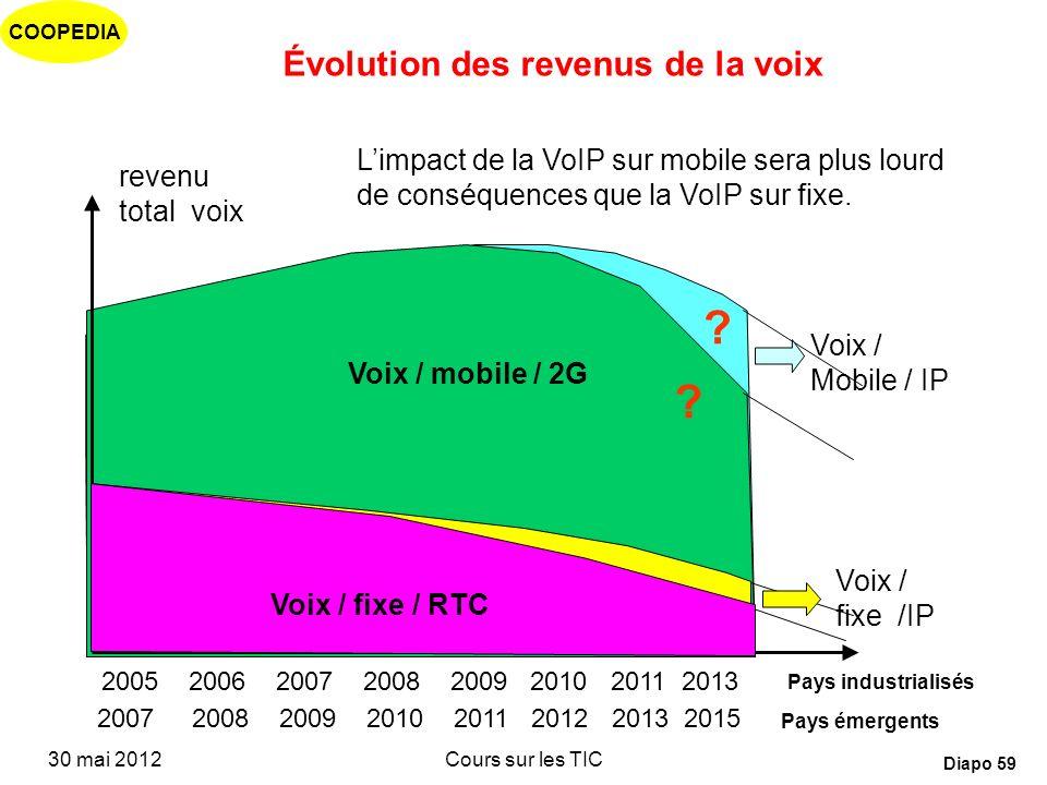 Évolution des revenus de la voix