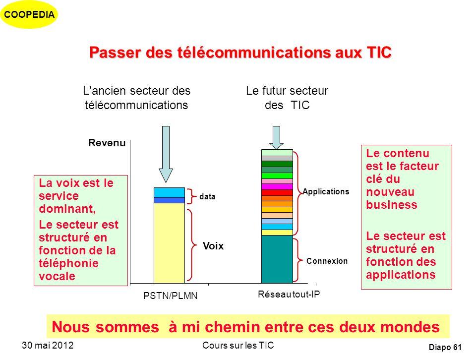 Passer des télécommunications aux TIC